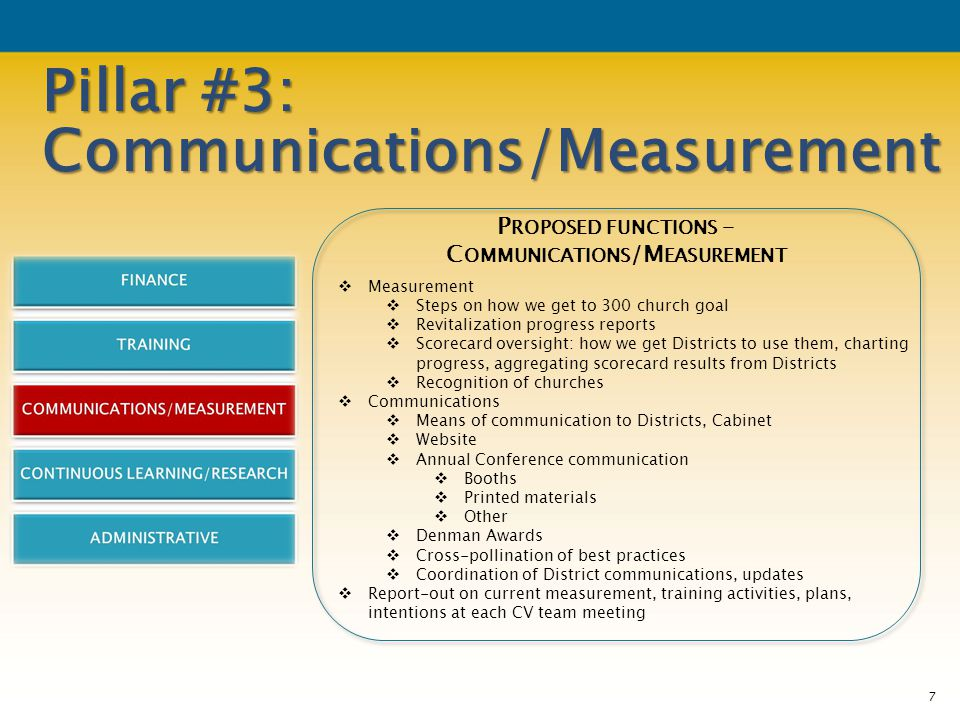 Pillar #3: Communications/Measurement P ROPOSED FUNCTIONS – C OMMUNICATIONS /M EASUREMENT  Measurement  Steps on how we get to 300 church goal  Revitalization progress reports  Scorecard oversight: how we get Districts to use them, charting progress, aggregating scorecard results from Districts  Recognition of churches  Communications  Means of communication to Districts, Cabinet  Website  Annual Conference communication  Booths  Printed materials  Other  Denman Awards  Cross-pollination of best practices  Coordination of District communications, updates  Report-out on current measurement, training activities, plans, intentions at each CV team meeting 7