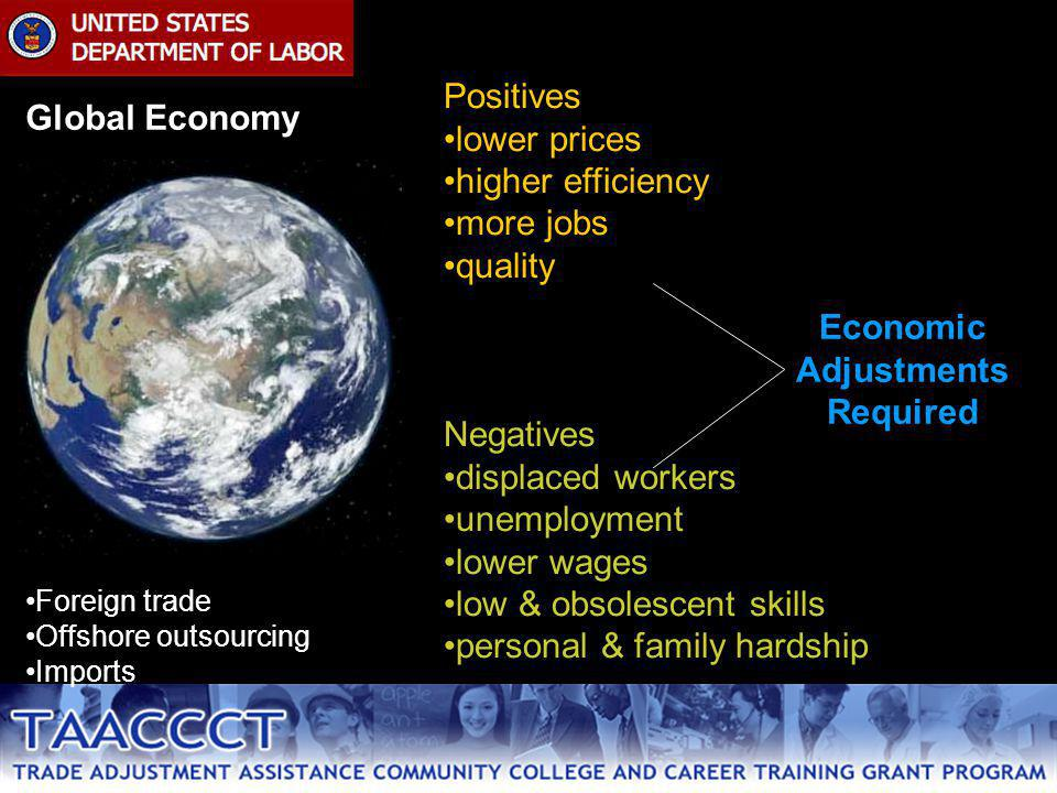 Global Economy Foreign trade Offshore outsourcing Imports Positives lower prices higher efficiency more jobs quality Negatives displaced workers unemployment lower wages low & obsolescent skills personal & family hardship Economic Adjustments Required