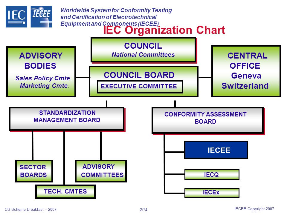 Worldwide System for Conformity Testing and Certification of Electrotechnical Equipment and Components (IECEE) IECEE Copyright 2007 CB Scheme Breakfast – 2007 12/74 National Certification Body NCB TCA AUSTEST COMTEST WAKEFIELD ITACS