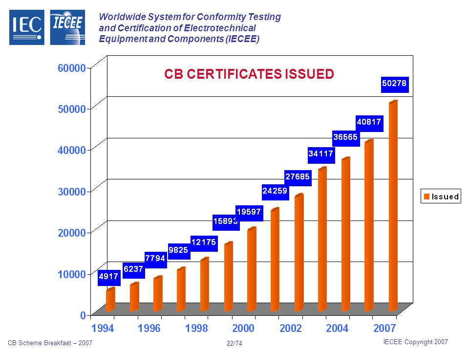 Worldwide System for Conformity Testing and Certification of Electrotechnical Equipment and Components (IECEE) IECEE Copyright 2007 CB Scheme Breakfast – 2007 21/74