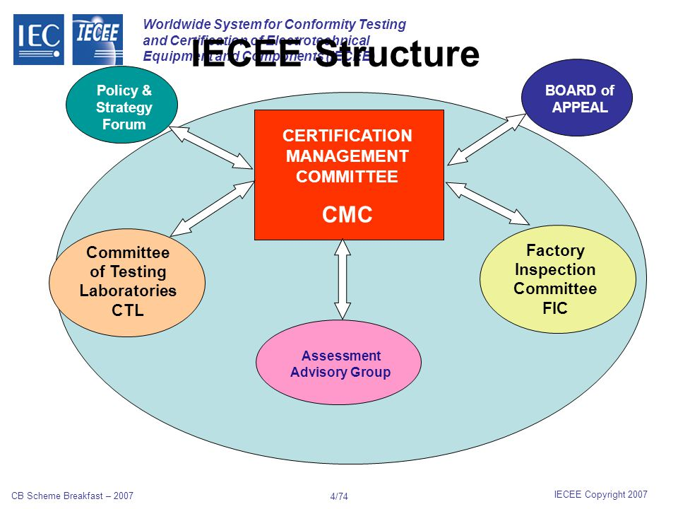Worldwide System for Conformity Testing and Certification of Electrotechnical Equipment and Components (IECEE) IECEE Copyright 2007 CB Scheme Breakfast – 2007 14/74 SCOPE: HOUS, INST, MED, OFF, SAFE & TRON