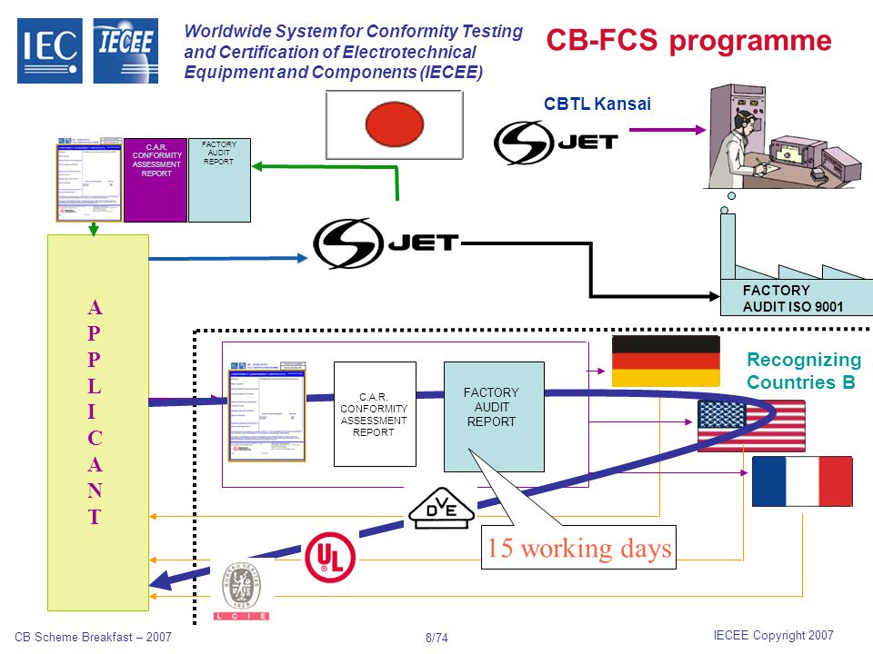 Worldwide System for Conformity Testing and Certification of Electrotechnical Equipment and Components (IECEE) IECEE Copyright 2007 CB Scheme Breakfast – 2007 8/74 APPLICANTAPPLICANT Recognizing Countries B FACTORY AUDIT ISO 9001 FACTORY AUDIT REPORT C.A.R.