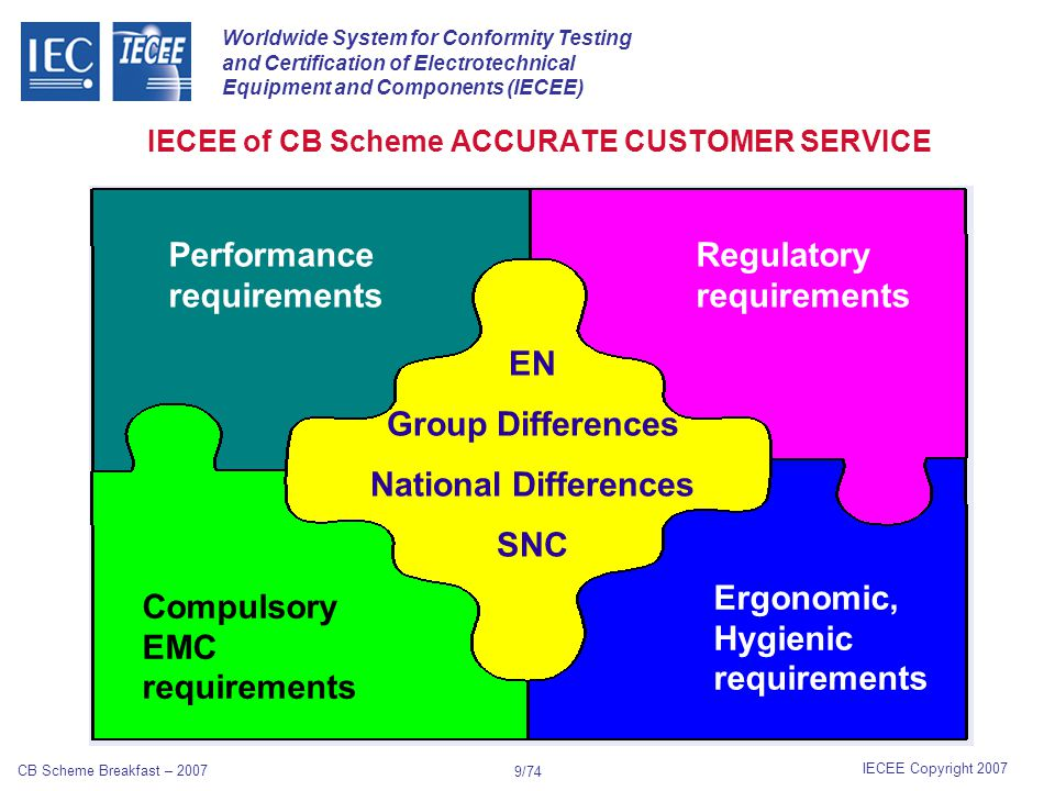 Worldwide System for Conformity Testing and Certification of Electrotechnical Equipment and Components (IECEE) IECEE Copyright 2007 CB Scheme Breakfast – 2007 9/74 IECEE of CB Scheme ACCURATE CUSTOMER SERVICE Performance requirements Regulatory requirements EN Group Differences National Differences SNC Compulsory EMC requirements Ergonomic, Hygienic requirements