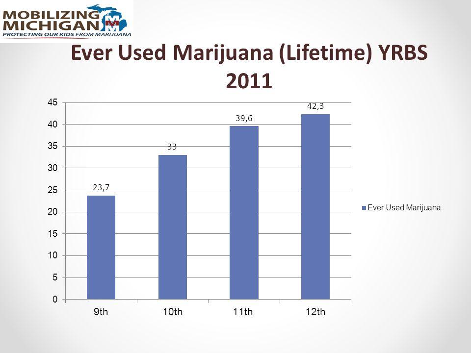 Ever Used Marijuana (Lifetime) YRBS 2011