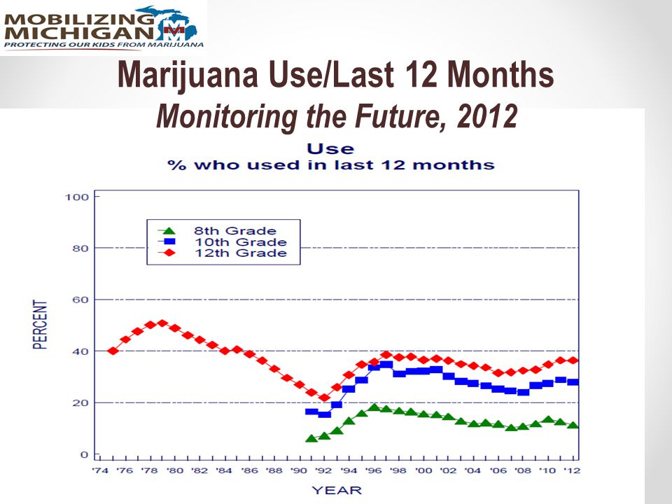 Marijuana use can negatively affect: The Heart Increases heart rate 20 – 100% shortly after smoking.