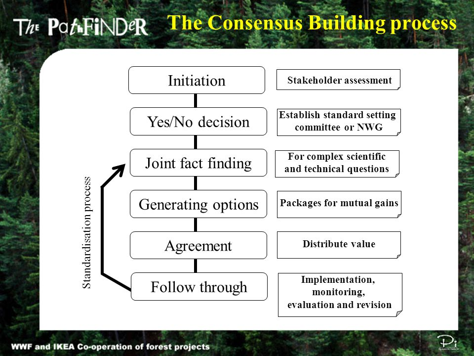 The Consensus Building process Initiation Yes/No decision Joint fact finding Generating options Agreement Stakeholder assessment Establish standard setting committee or NWG Packages for mutual gains For complex scientific and technical questions Distribute value Implementation, monitoring, evaluation and revision Follow through Standardisation process