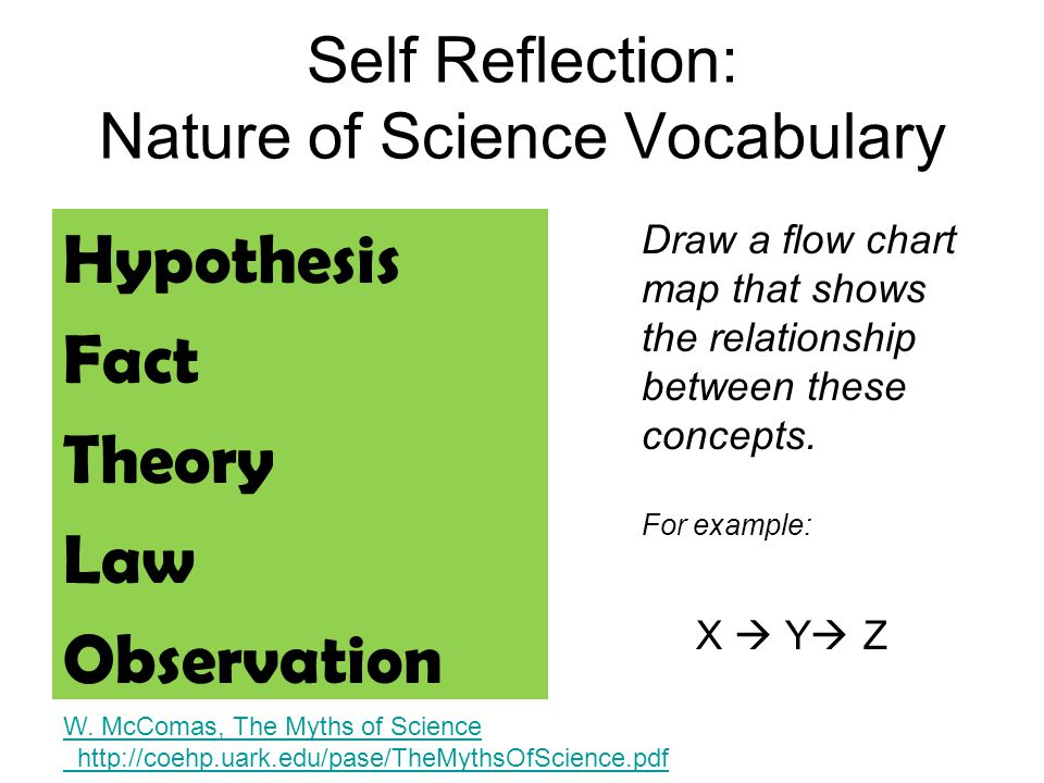Self Reflection: Nature of Science Vocabulary Hypothesis Fact Theory Law Observation Draw a flow chart map that shows the relationship between these c