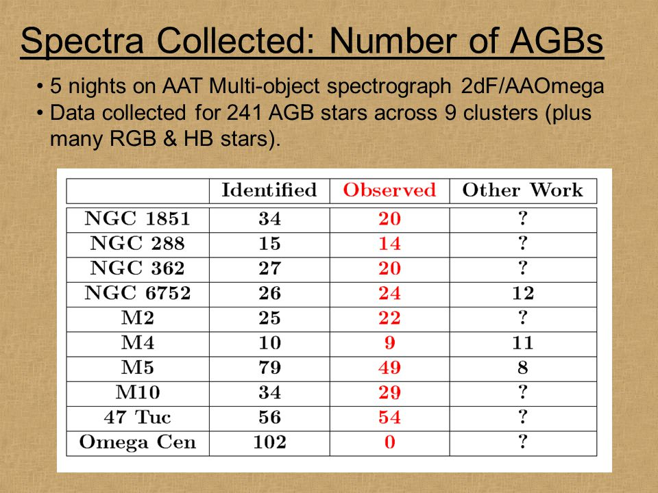 Spectra Collected: Number of AGBs 5 nights on AAT Multi-object spectrograph 2dF/AAOmega Data collected for 241 AGB stars across 9 clusters (plus many RGB & HB stars).