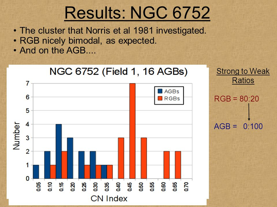 Results: NGC 6752 *ALL AGBs CN-weak!* The cluster that Norris et al 1981 investigated. RGB nicely bimodal, as expected. And on the AGB.... Strong to W