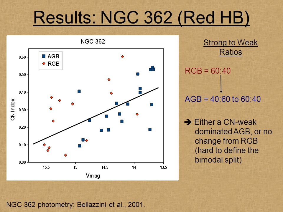Results: NGC 362 (Red HB) Strong to Weak Ratios RGB = 60:40 AGB = 40:60 to 60:40  Either a CN-weak dominated AGB, or no change from RGB (hard to define the bimodal split) NGC 362 photometry: Bellazzini et al., 2001.