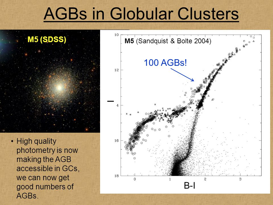 AGBs in Globular Clusters High quality photometry is now making the AGB accessible in GCs, we can now get good numbers of AGBs. M5 (SDSS) B-I I M5 (Sa
