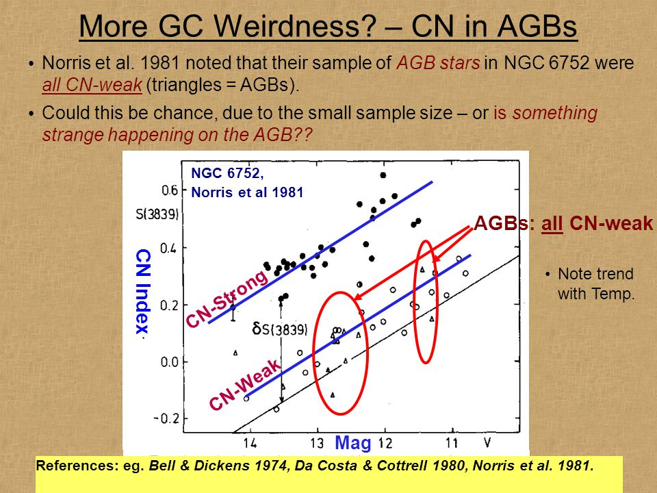 More GC Weirdness. – CN in AGBs Norris et al.