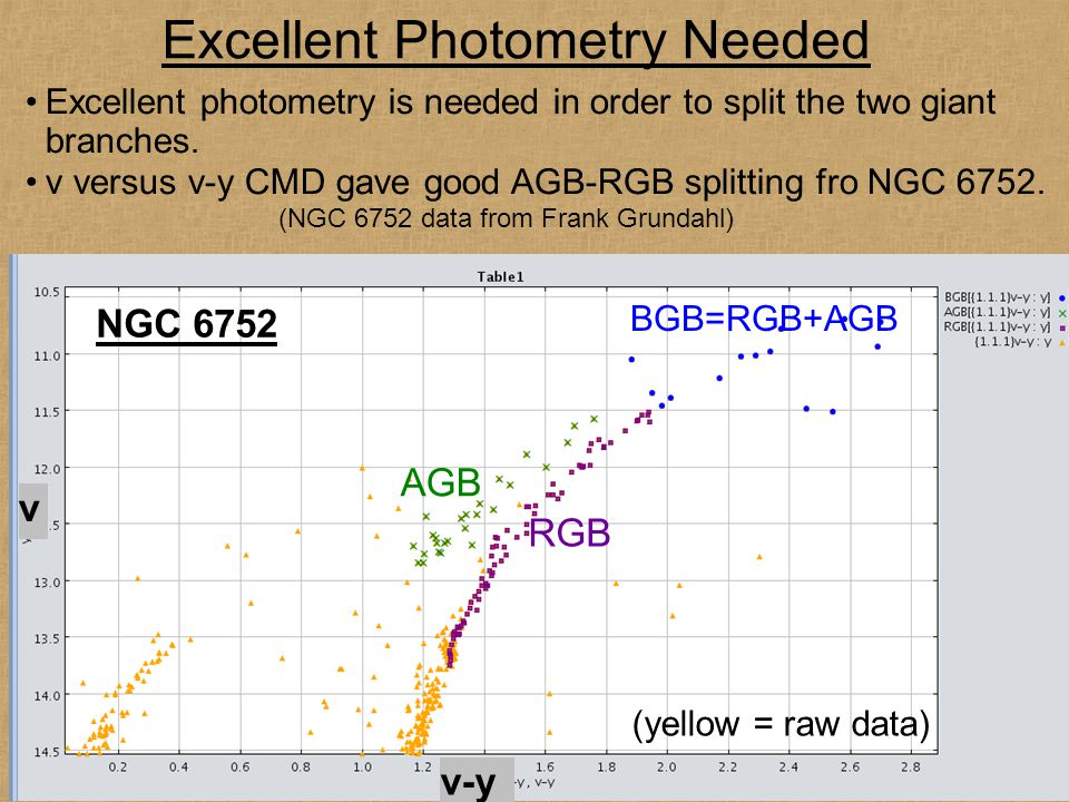 v-y v NGC 6752 AGB RGB BGB=RGB+AGB Excellent Photometry Needed Excellent photometry is needed in order to split the two giant branches. v versus v-y C