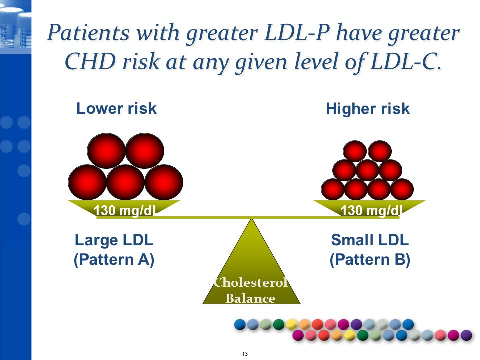 © 2010 13 Patients with greater LDL-P have greater CHD risk at any given level of LDL-C.
