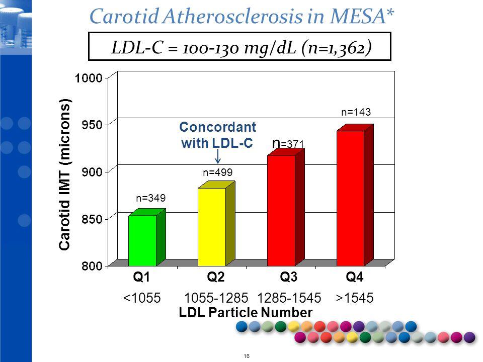 © 2010 16 Carotid IMT (microns) Q1 <1055 Q2 1055-1285 Q3 1285-1545 Q4 >1545 LDL Particle Number n=349 n=499 n =371 n=143 Carotid Atherosclerosis in ME