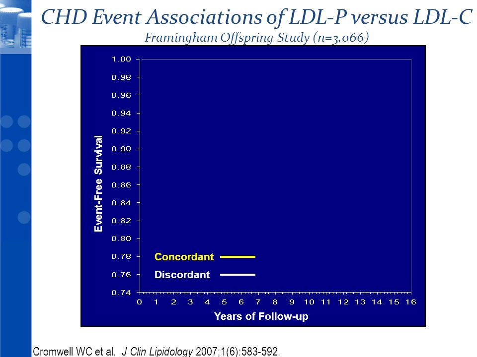 © 2010 19 CHD Event Associations of LDL-P versus LDL-C Framingham Offspring Study (n=3,066) Years of Follow-up Event-Free Survival Cromwell WC et al.