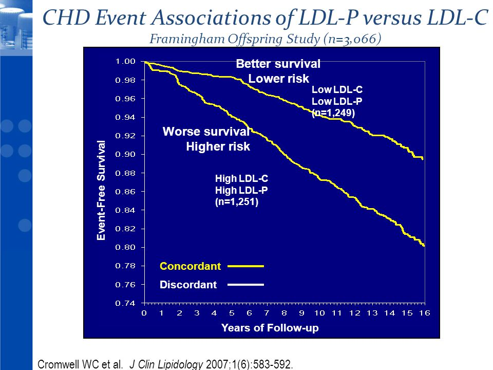 © 2010 20 Years of Follow-up Event-Free Survival Low LDL-C Low LDL-P (n=1,249) High LDL-C High LDL-P (n=1,251) Better survival Lower risk Worse surviv