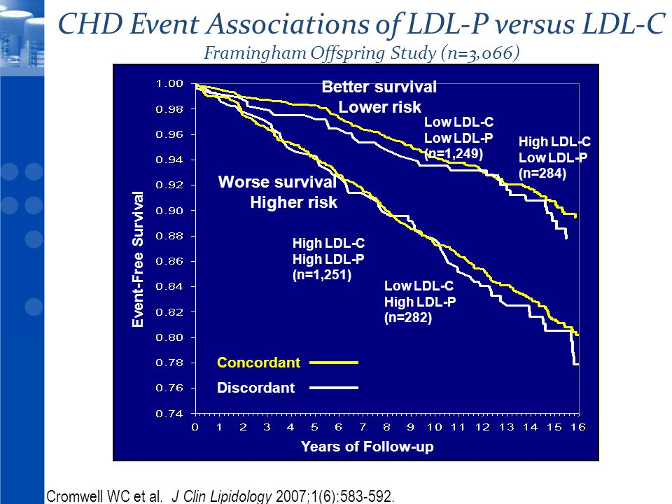 © 2010 21 Years of Follow-up Event-Free Survival Low LDL-C High LDL-P (n=282) High LDL-C Low LDL-P (n=284) Better survival Lower risk Worse survival H