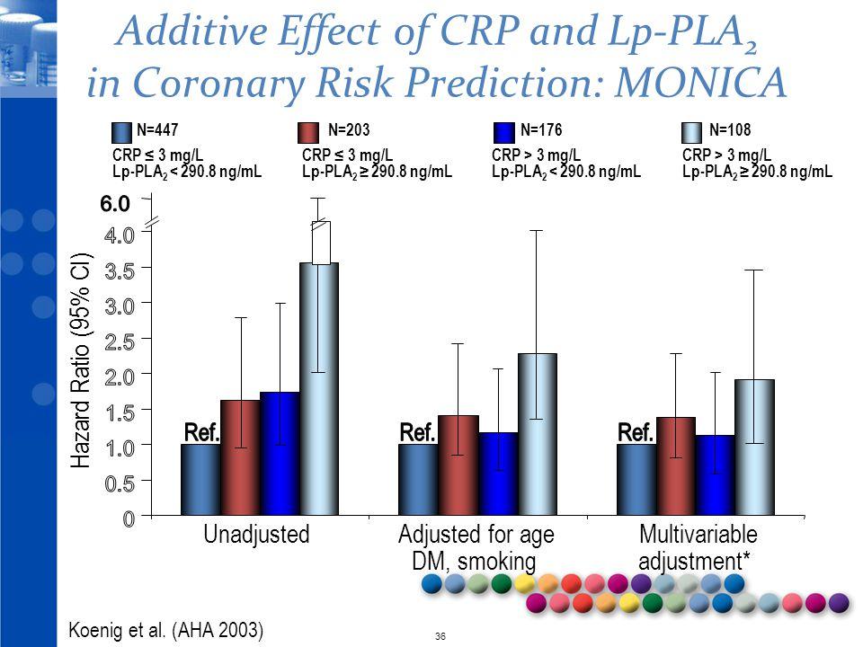 © 2010 36 Unadjusted Adjusted for age Multivariable DM, smoking adjustment* CRP ≤ 3 mg/L Lp-PLA 2 < 290.8 ng/mL N=447 CRP > 3 mg/L Lp-PLA 2 < 290.8 ng