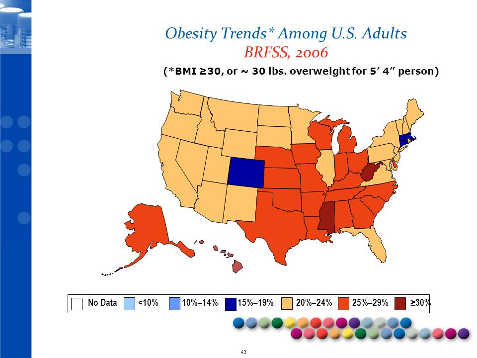 © 2010 43 Obesity Trends* Among U.S.Adults BRFSS, 2006 (*BMI ≥30, or ~ 30 lbs.