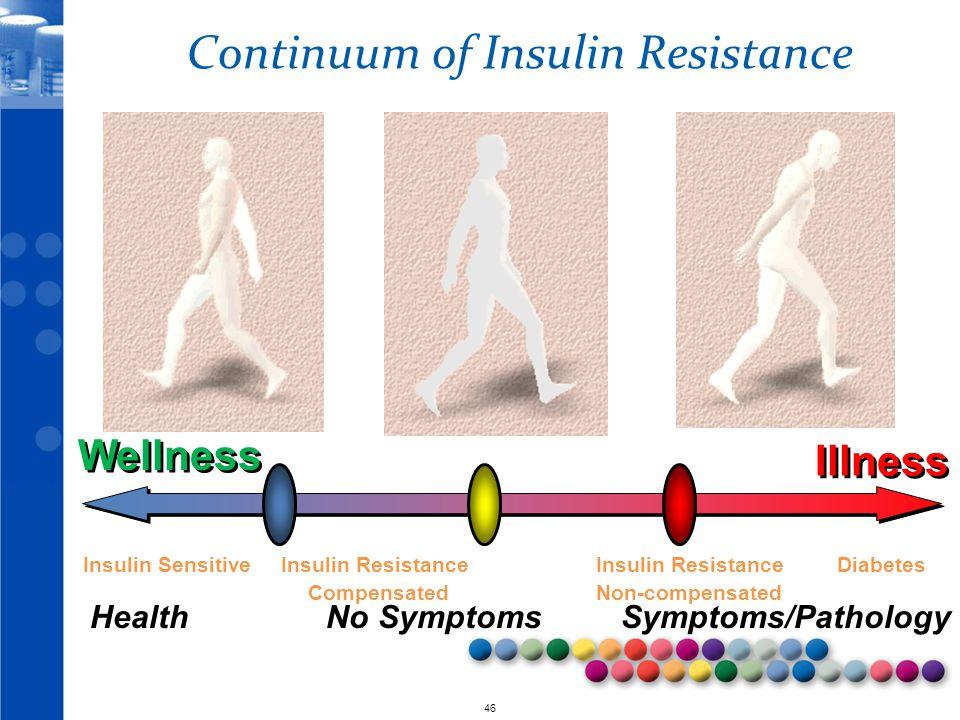 © 2010 46 Continuum of Insulin Resistance Health No Symptoms Symptoms/Pathology Insulin Sensitive Insulin Resistance Insulin Resistance Diabetes Compe