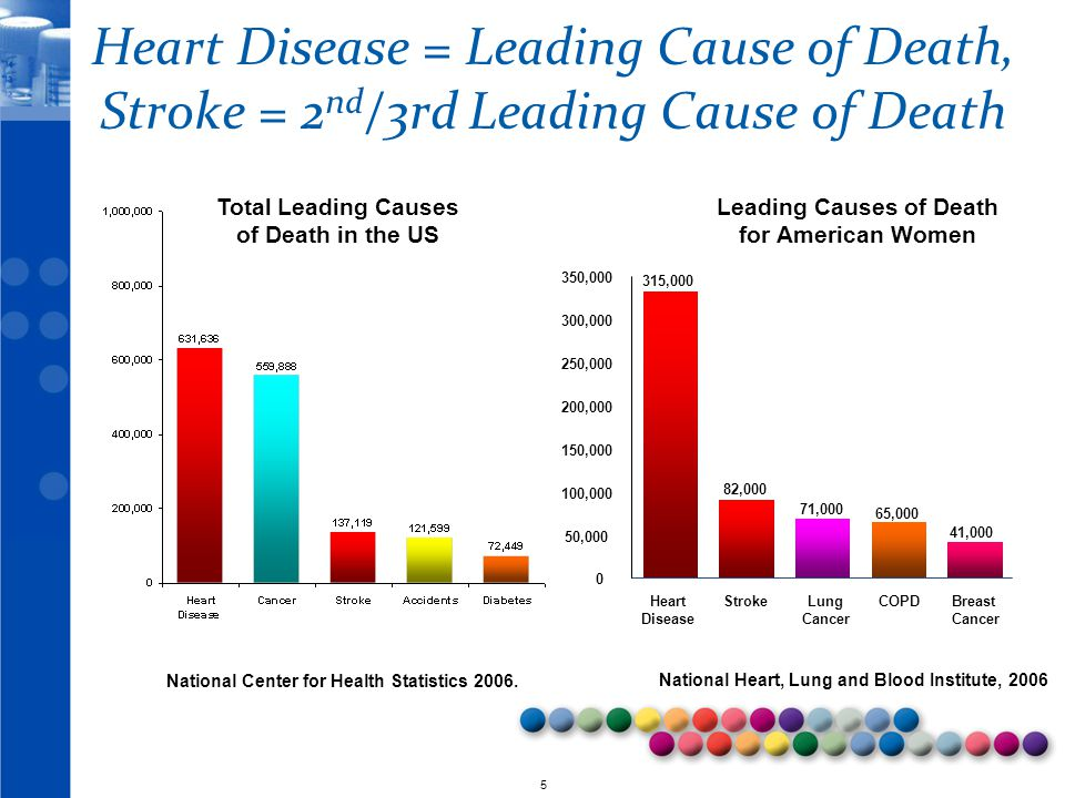 © 2010 5 Heart Disease = Leading Cause of Death, Stroke = 2 nd /3rd Leading Cause of Death National Center for Health Statistics 2006. 315,000 82,000