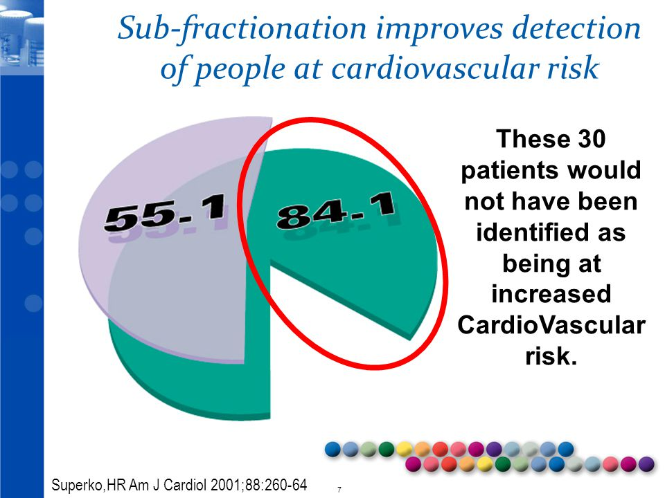 7 Sub-fractionation improves detection of people at cardiovascular risk These 30 patients would not have been identified as being at increased CardioVascular risk.