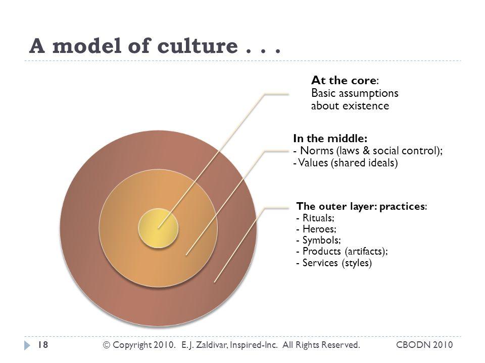 A model of culture...18© Copyright 2010. E. J. Zaldivar, Inspired-Inc.