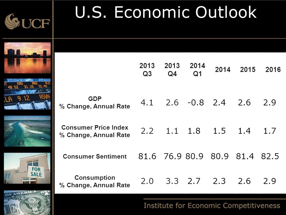 U.S. Economic Outlook 2013 Q3 2013 Q4 2014 Q1 201420152016 GDP % Change, Annual Rate 4.12.6-0.82.42.62.9 Consumer Price Index % Change, Annual Rate 2.