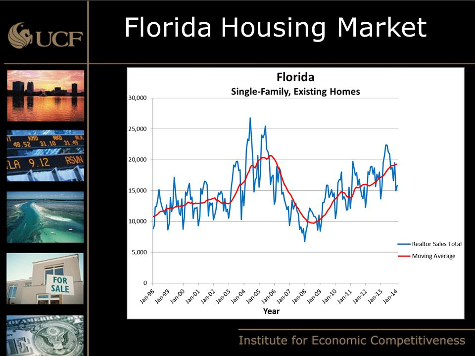 Florida Housing Market