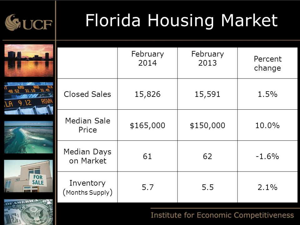 February 2014 February 2013 Percent change Closed Sales15,82615,5911.5% Median Sale Price $165,000$150,00010.0% Median Days on Market 6162-1.6% Inventory ( Months Supply ) 5.75.52.1% Florida Housing Market