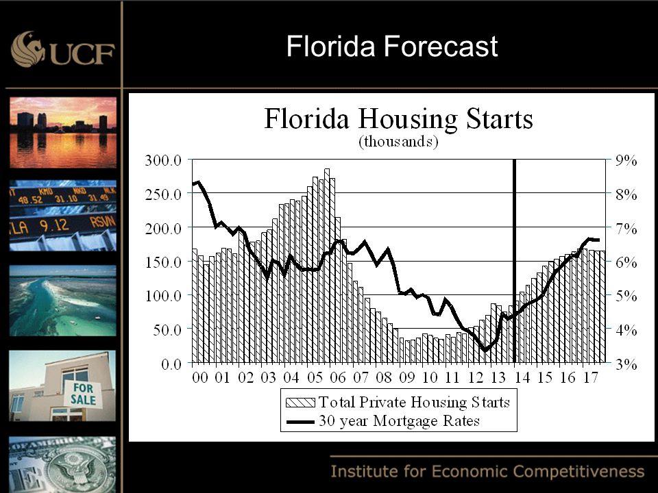 Florida Forecast