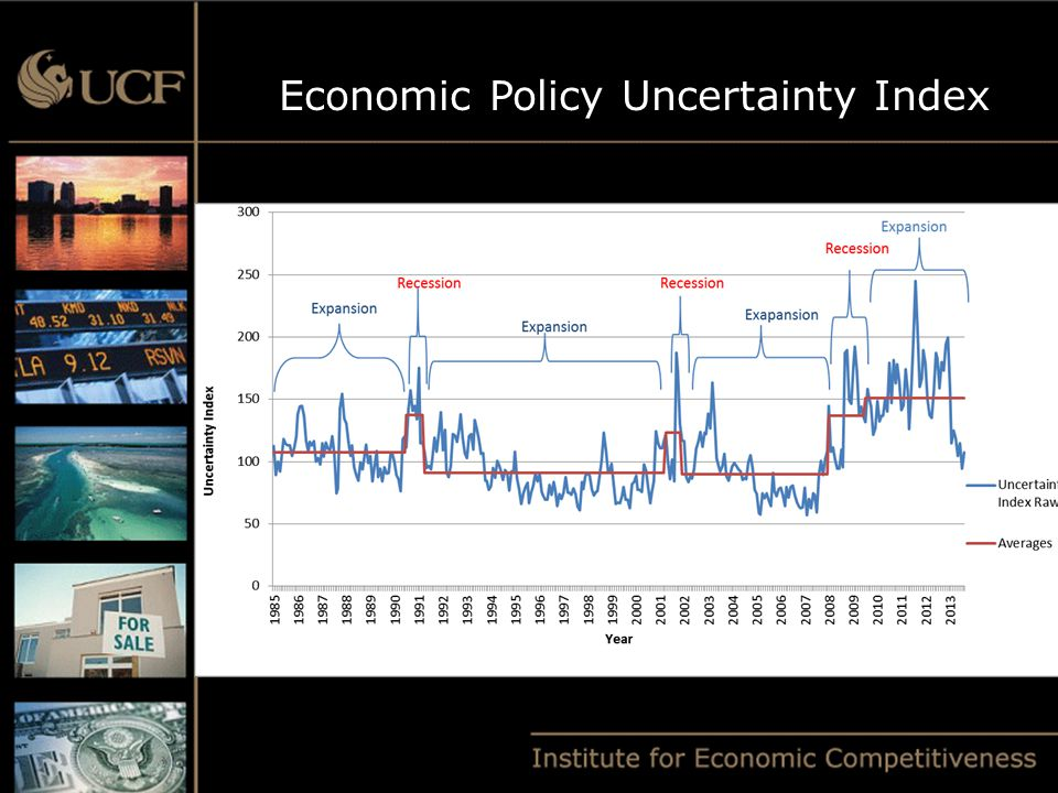 Economic Policy Uncertainty Index