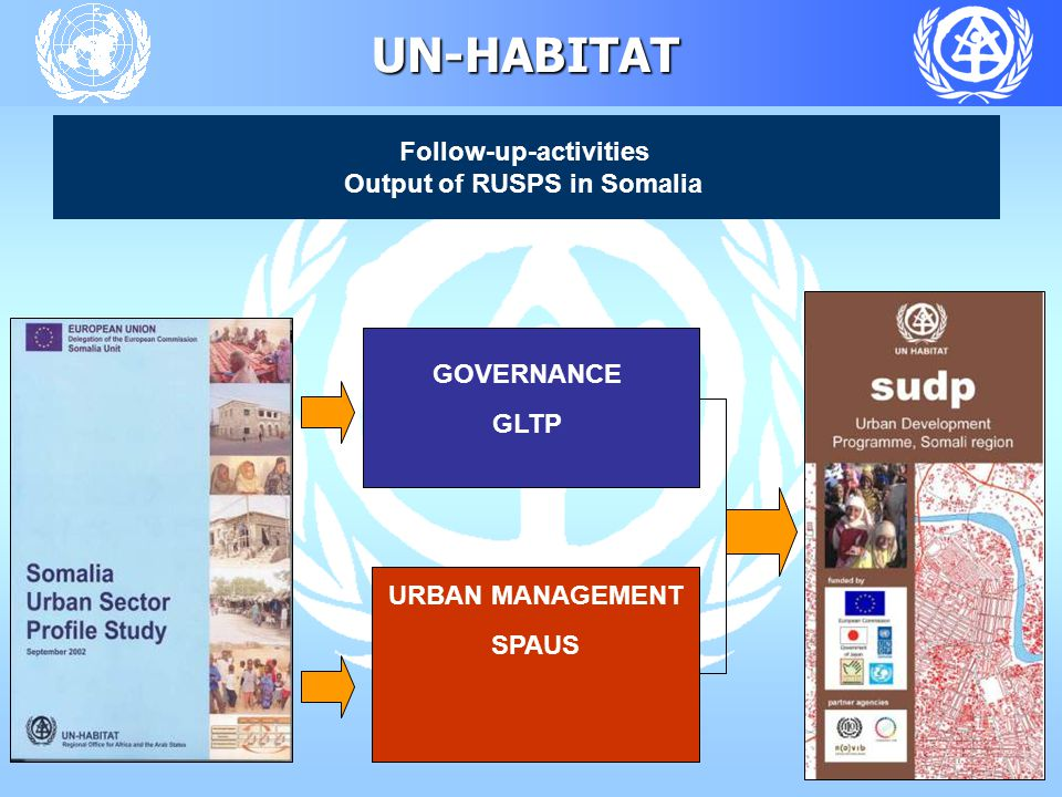 UN-HABITAT Follow-up-activities Output of RUSPS in Somalia GOVERNANCE GLTP URBAN MANAGEMENT SPAUS