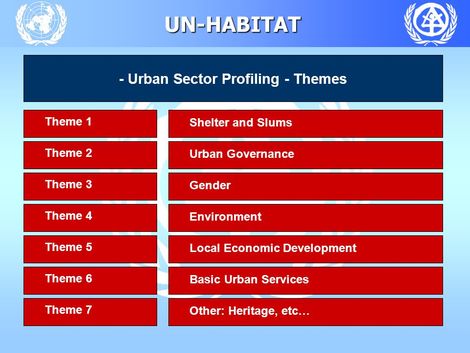UN-HABITAT - Urban Sector Profiling - Themes Theme 1 Shelter and Slums Theme 2 Urban Governance Theme 3 Gender Theme 4 Environment Theme 5 Local Econo