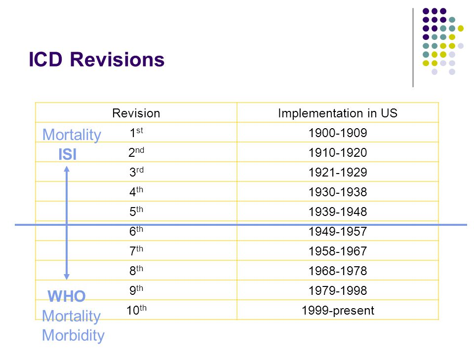 ICD Revisions RevisionImplementation in US 1 st 1900-1909 2 nd 1910-1920 3 rd 1921-1929 4 th 1930-1938 5 th 1939-1948 6 th 1949-1957 7 th 1958-1967 8