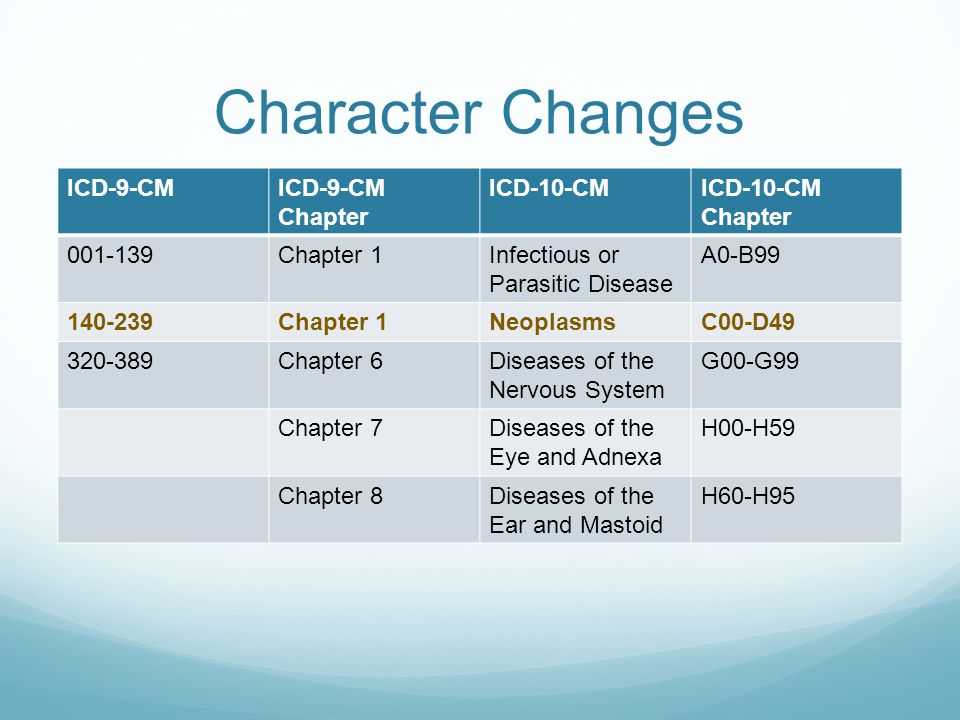 Character Changes ICD-9-CMICD-9-CM Chapter ICD-10-CMICD-10-CM Chapter 001-139Chapter 1Infectious or Parasitic Disease A0-B99 140-239Chapter 1Neoplasms