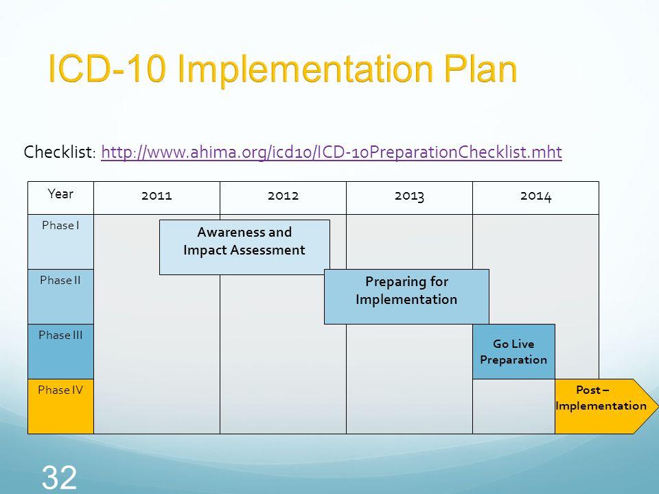 32 Checklist: http://www.ahima.org/icd10/ICD-10PreparationChecklist.mhthttp://www.ahima.org/icd10/ICD-10PreparationChecklist.mht 2011201220132014 Awar