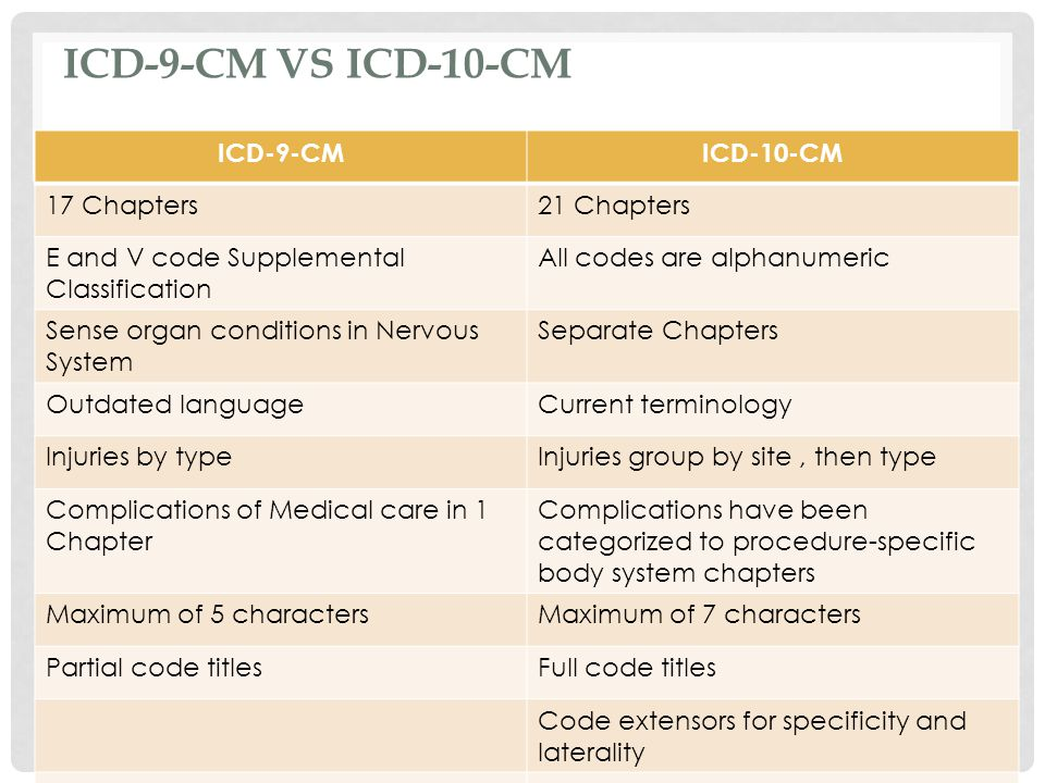 ICD-9-CM VS ICD-10-CM ICD-9-CMICD-10-CM 17 Chapters21 Chapters E and V code Supplemental Classification All codes are alphanumeric Sense organ conditions in Nervous System Separate Chapters Outdated languageCurrent terminology Injuries by typeInjuries group by site, then type Complications of Medical care in 1 Chapter Complications have been categorized to procedure-specific body system chapters Maximum of 5 charactersMaximum of 7 characters Partial code titlesFull code titles Code extensors for specificity and laterality Dummy place holder (x)