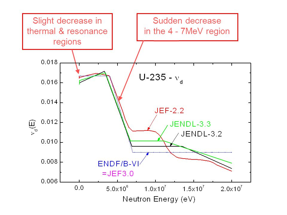 Sudden decrease in the 4 - 7MeV region Slight decrease in thermal & resonance regions