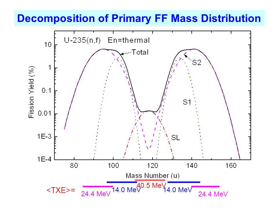 Decomposition of Primary FF Mass Distribution = 14.0 MeV 24.4 MeV 40.5 MeV 24.4 MeV 14.0 MeV
