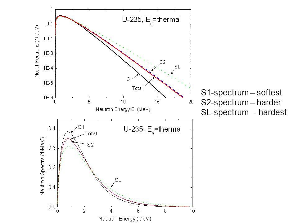 S1-spectrum – softest S2-spectrum – harder SL-spectrum - hardest