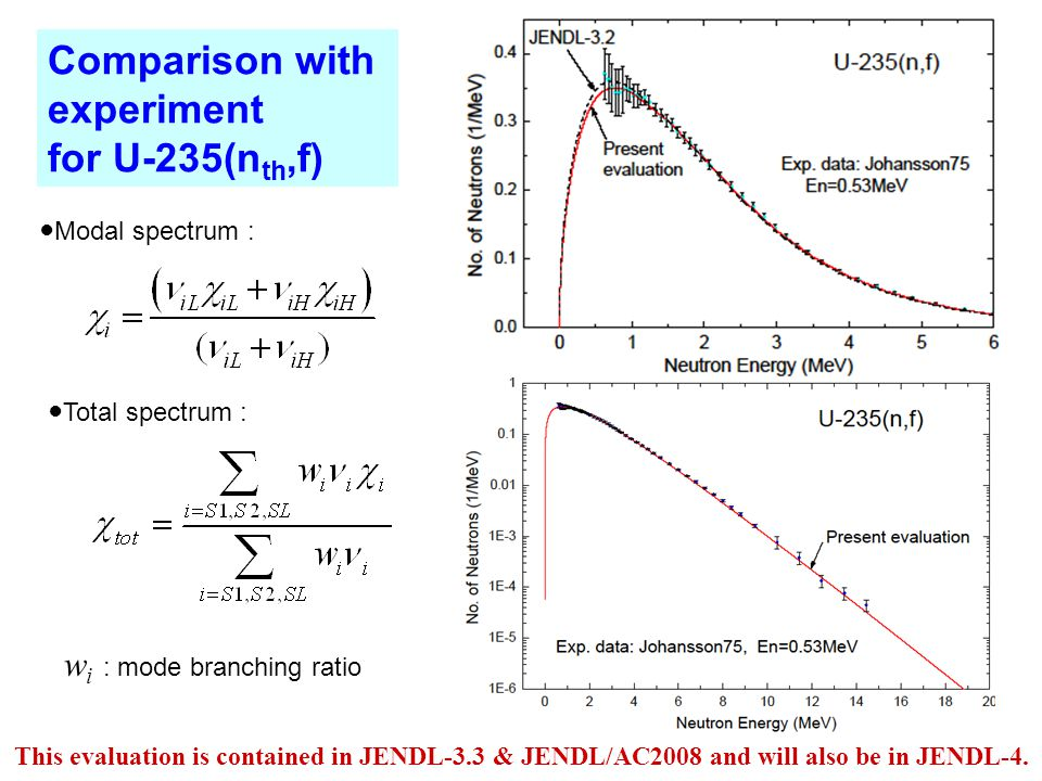 Comparison with experiment for U-235(n th,f) ●Modal spectrum : ●Total spectrum : w i : mode branching ratio This evaluation is contained in JENDL-3.3 & JENDL/AC2008 and will also be in JENDL-4.