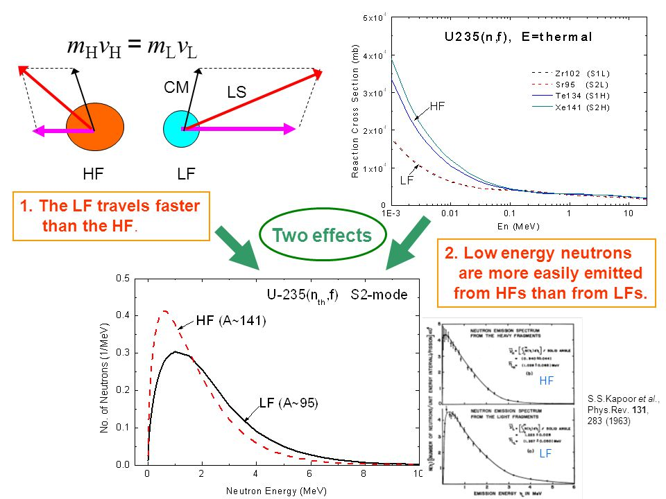 HFLF mHvH=mLvLmHvH=mLvL 1. The LF travels faster than the HF.