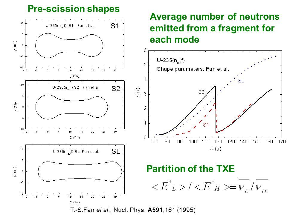 T.-S.Fan et al., Nucl. Phys.