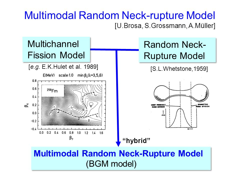 Improvements in the Method Original Madland-Nix Model χ tot = ½{ χ L + χ H } Multimodal Madland-Nix Model (2) LDP : Shell effects on the LDP (Ignatyuk's model) (1) Multimodal Fission: Energy partition in the fission process is very different for different fission modes (3) Asymmetry in ν : ν L ≠ν H (4) Asymmetry in T : T L ≠ T H because of the difference in deformation