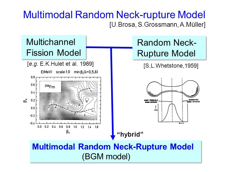 Multimodal Random Neck-rupture Model Several distinct deformation paths ⇒ several pre-scission shapes Neck-rupture occurs randomly according to the Gaussian function S1 S2 SL [U.