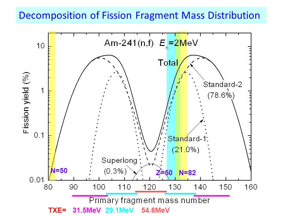 Decomposition of Fission Fragment Mass Distribution Z=50N=82 N=50 54.6MeV29.1MeV31.5MeVTXE=