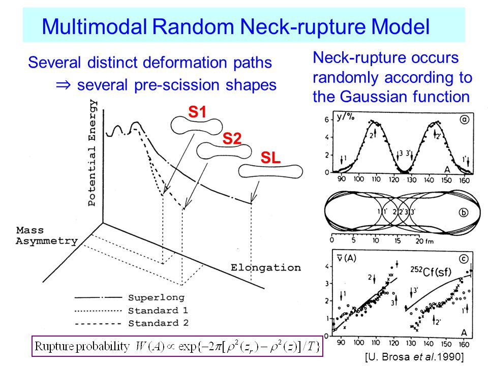 Standard-1 Standard-2 Superlong Example: 235 U(n,f) 3 modes overlapping → largest σ Standard-1 Standard-2 Superlong [H.-H.