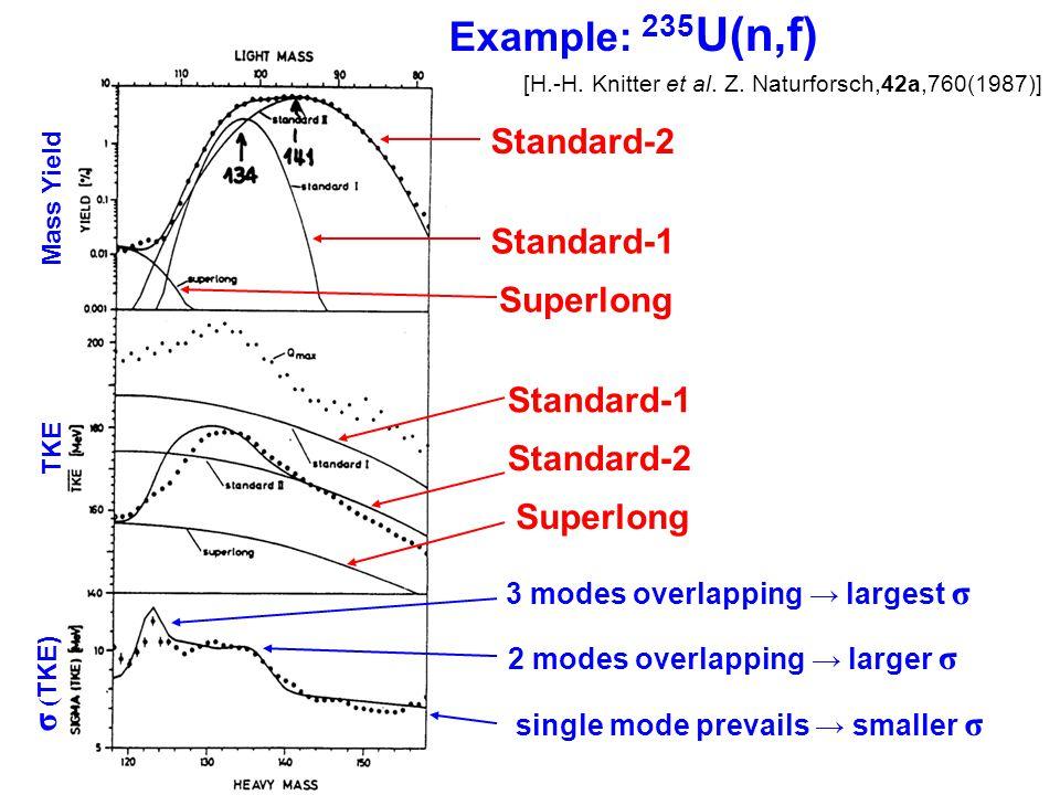 134 236 102 118 141 95 118 Standard-1 Standard-2 Superlong 81.6% 18.3% 0.007% E R =194.5MeV TKE=187MeV E R =184.9MeV TKE=167MeV E R =190.9MeV TKE=157MeV Multimodal Fission Process 235 U(n,f), E in =thermal Average fragment mass E R : calc.